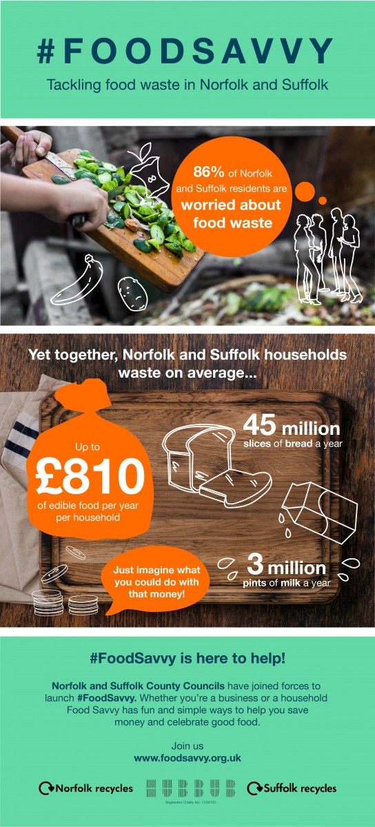 food waste infographic from Hubbub